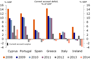 Figure 4: Strong improvement in the current account balance
