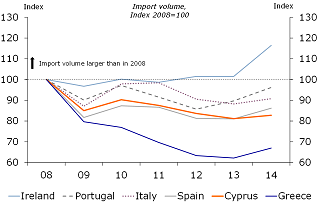 Figure 6: Import volume is starting to recover