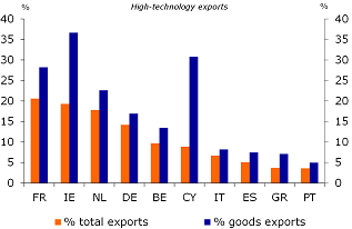 Figure 7: Share of high-tech exports