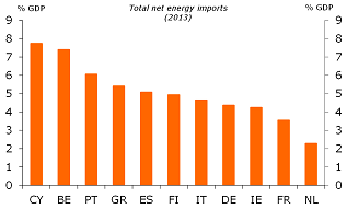 Figure 9: Dependence on energy imports