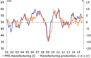 Figure 2: PMI manufacturing remains in positive territory