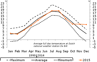 Figure 3: Exceptionally warm November and December