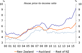 Figure 2: Surging house prices in Auckland
