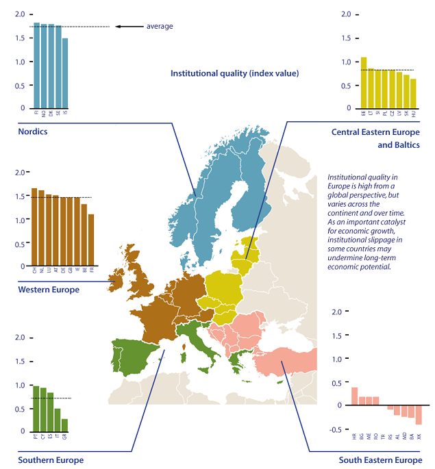 Figure 2: Institutional quality across European countries