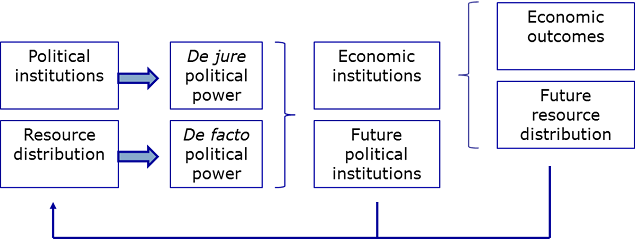 Figure 3: The interplay between institutions and economic results