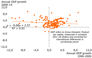 Figure 4: Little persistence in growth …
