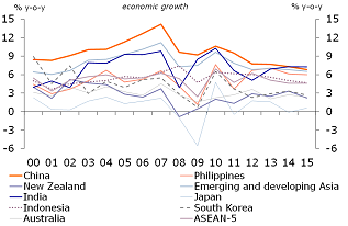 Figure 2: While growth has moderated in recent years…