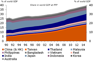 Figure 3: … APAC's share in world GDP has continued to grow