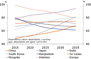 Figure 6: Rapid ageing in East Asia, while demographics improve in South Asia…