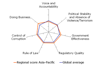 Figure 12: Institutional score close to world averageFigure 12: Institutional score close to world average