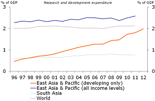 Figure 18: Rapid growth of R&D in developing part of the region…