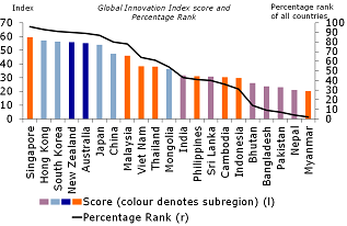 Figure 21: East Asia and Australia and New Zealand have the best scores