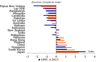 Figure 22: Economic complexity has improved in most countries