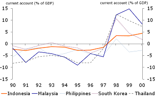 Figure 3: Current accounts in crisis countries