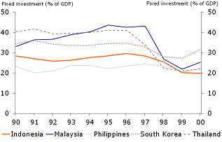Figure 4: The Asian investment boom
