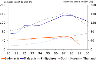 Figure 5: The domestic credit build-up