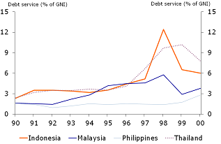 Figure 7: Ballooning debt service (to GNI)