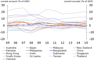 Figure 8: Current accounts in the APAC