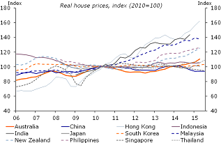 Figure 11: Asian housing markets are bubbling along