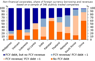 Figure 14: Corporates in ID, PH and VN have high FX exposure