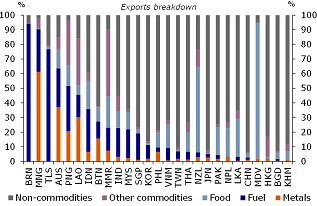 Figure 16: Dependence on commodity exports high in some APAC countries