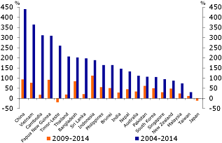 Figure 13: Huge rise of military spending in the region…