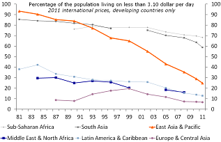 Figure 1: Significant poverty reduction in East Asia and the Pacific