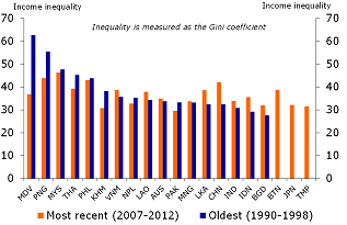 Figure 3: Inequality increased in half the region