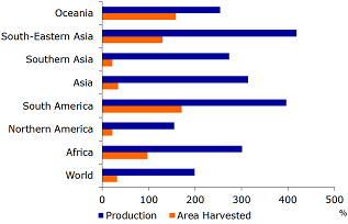 Figure 2: Absolute growth in area harvested and crop production (1963-2013)