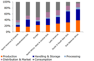 Figure 4: Food Lost or Wasted By Region and Stage in Value Chain, 2009 (per cent of kcal lost and wasted)