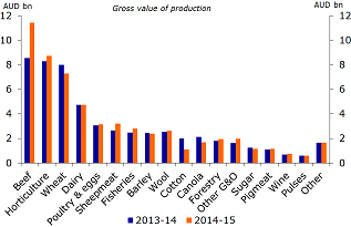 Figure 1: Gross value of Australian farm, forestry & fisheries primary production