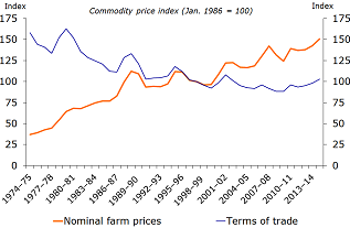Figure 2: Average prices received by Australian farmers