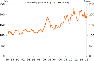 Figure 5: New Zealand dollar-denominated commodity price index