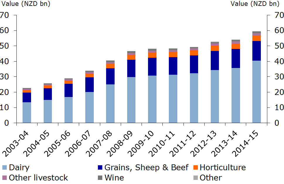 Asia-Pacific: agricultural perspectives - RaboResearch