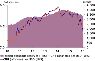 Figure 2: FX rate and reserves are falling