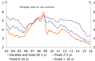 Interest rate on new mortgages by term