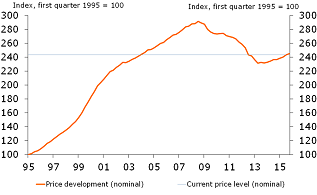 Figure 10: Nominal house prices
