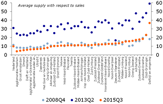 Figure 13: Shortages in almost all regions back at 2008Q4 levels