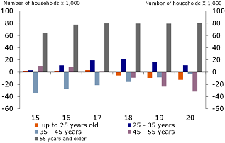 Figure 16: Growth in number of households: more under 35 and over 55 years