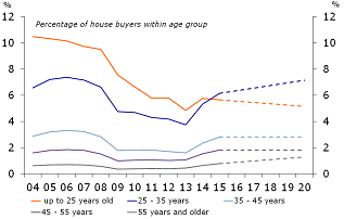 Figure 17: Percentage of buyers within the age groups