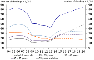 Figure 18: Number of houses sold according to buyer age (market shares)