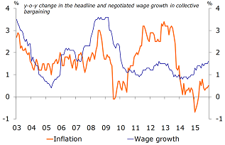 Figure 1: Positive real wage trends