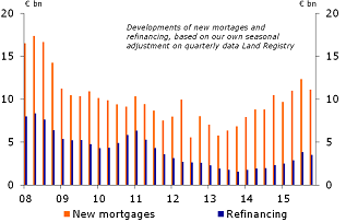 Figure 20: New mortgage approvals
