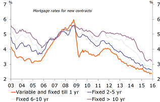Figure 21: Interest rates for new mortgages