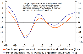 Figure 2: Growth in temporary agency work points to rising employment