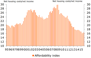 Figure 5: Affordability remains good