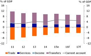 Figure 2: Current account still positive