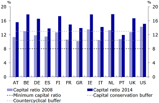 Figure 2b: Total capital ratios of the individual Eurozone countries, the UK, and the US*