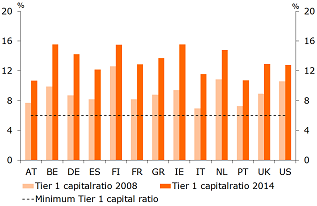 Figure 2a: Tier 1 capital ratios of the individual Eurozone countries, the UK, and the US*