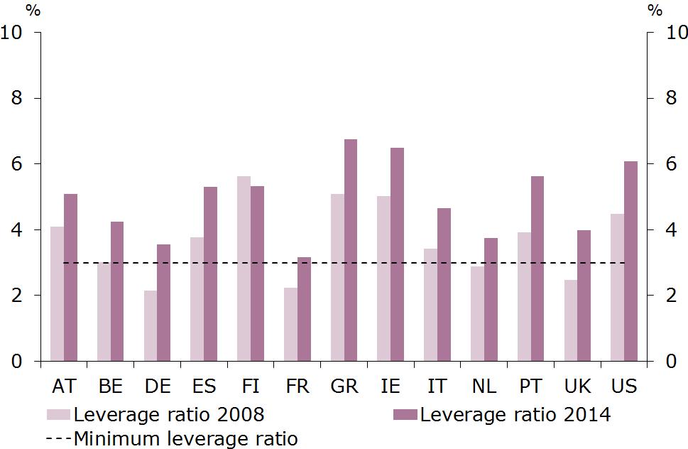 Risultati immagini per leverage ratio banks 2008 2018